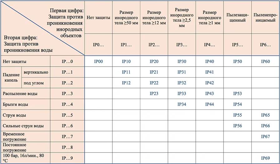 вуличні світильники таблиця властивостей .png